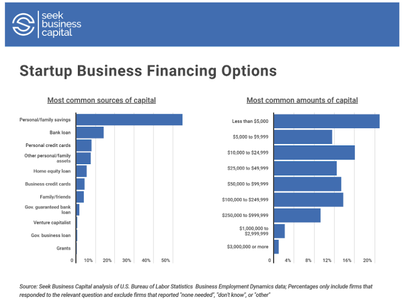 startup business financing options