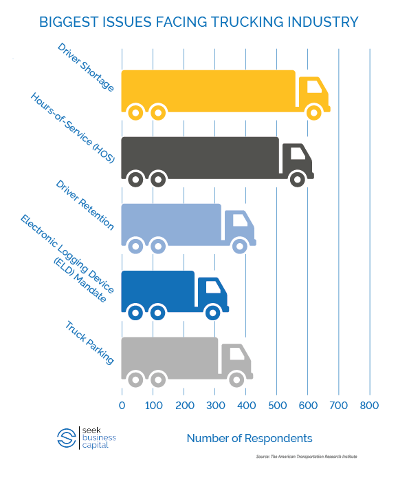 The Biggest Problems Facing the Trucking Industry